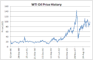 West Texas Intermediate Prices