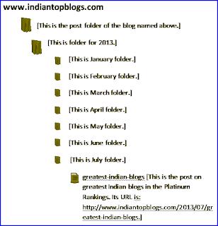 blog-archiving-pattern