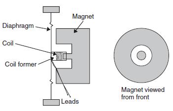 Sound sebagai sensor dan Transducer