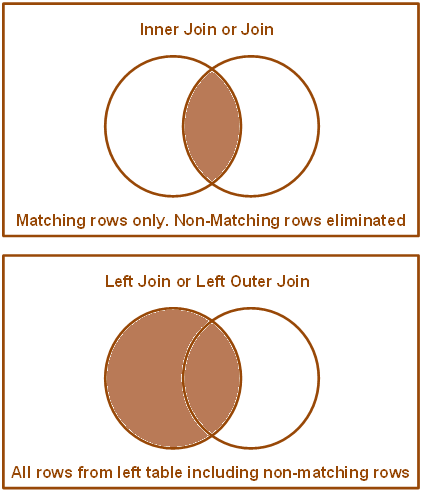Difference between inner join and left outer join