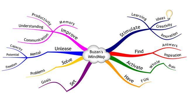 imindmap pro is a mind mapping software from thinkbuzan company the company that provides mind mapping software to world class companies like bbc disney - Imindmap Software