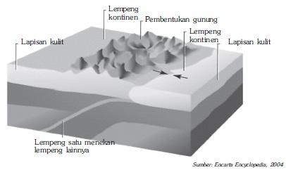 ilustrasi lempeng tumbukan