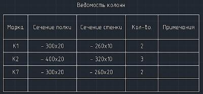 таблицы СПДС