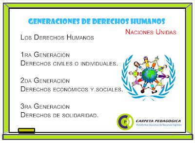 Los derechos humanos y sus generaciones