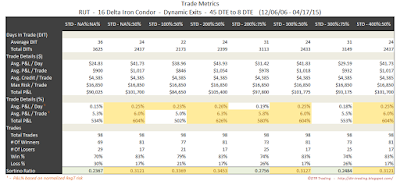 Iron Condor Trade Metrics RUT 45 DTE 16 Delta Risk:Reward Exits