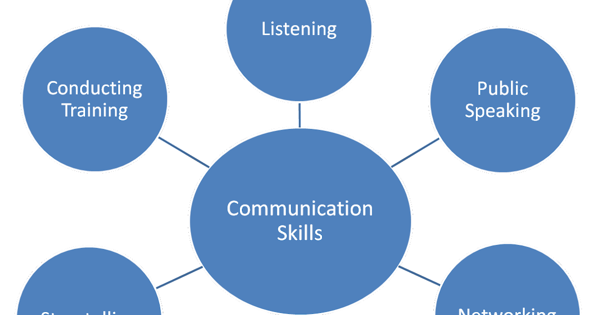 how to develop business communication skills