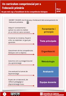 Currículum competencial d'Educació Primària.