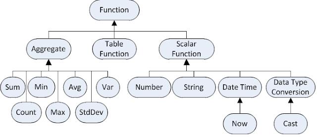 SQL में डाटा व्यवस्थित कैसे करें