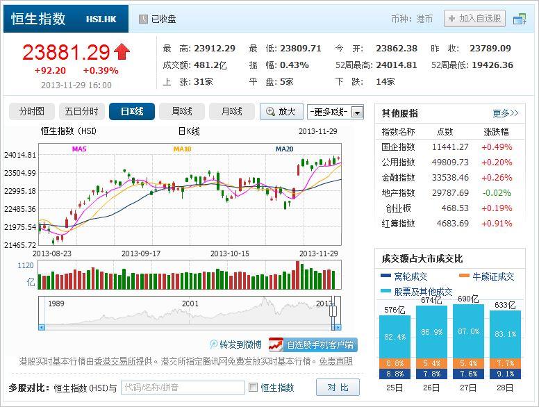 中国株コバンザメ投資 香港ハンセン指数20131129