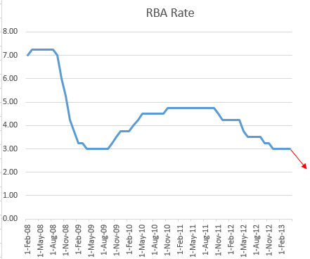 Bi forex rate