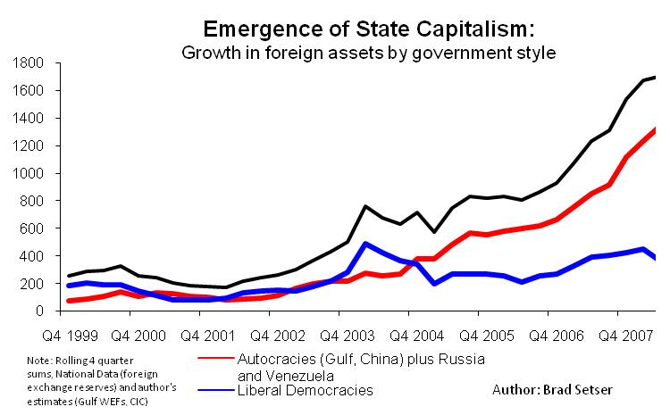 the development of state capitalism in Outeconomic model of' 'state capitalism as apostcapitalist social remained only   demonstrate how far a similar development has gone in the united states.