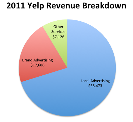 ... text ads on Yelp.com, which gets lots of traffic from search engines.