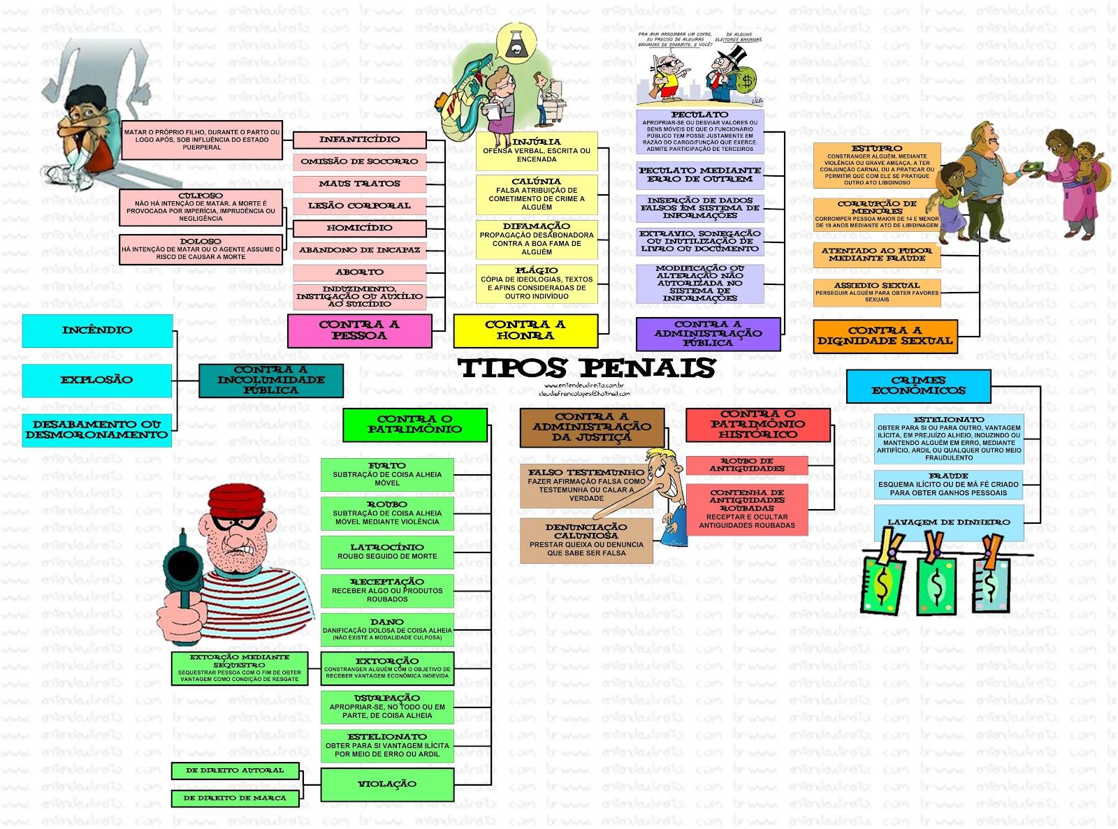 Concurseiro guerreiro crime tipos penais for Tipos de viveros pdf