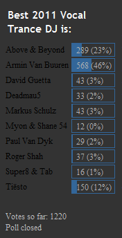 Poll: Top 10 Vocal Trance DJs for 2012 chart