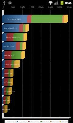 Cara Untuk Mnipu Bencmark di Android