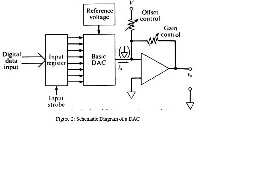 whistle blower  rekayasa instrumentasi  digital to analog