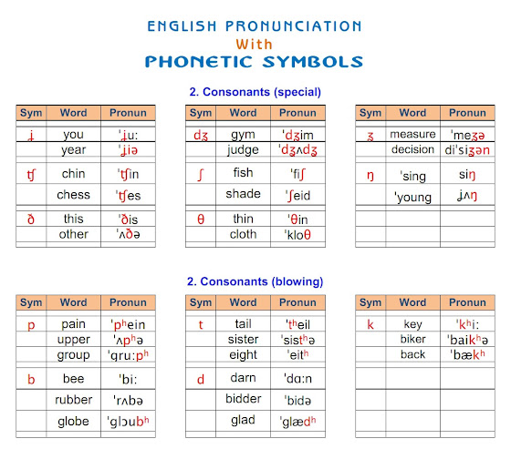 English Phonetics 02