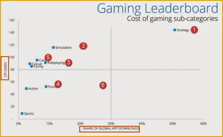most downloaded  gaming apps vs    most expensive cost per installs (CPI)