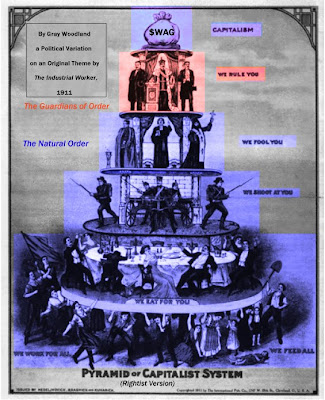 The Pyramid of the Capitalist System, Rightist Improvement - by me, derived from original in Industrial Worker, 1911 - released into public domain.