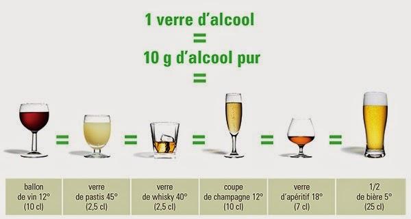 Recherche la composition de l'alcool et de l'adolescence