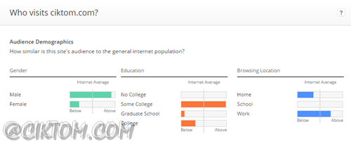 Audience demographics ciktom.com