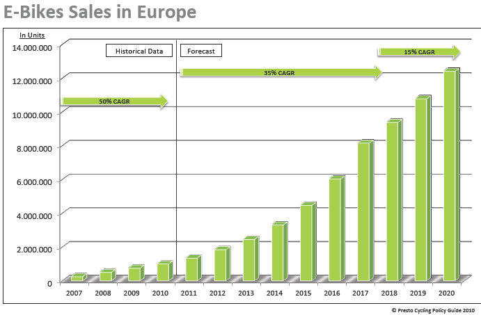 ELECTRIC SCOOTER MARKET STUDIES - SCOOTERS