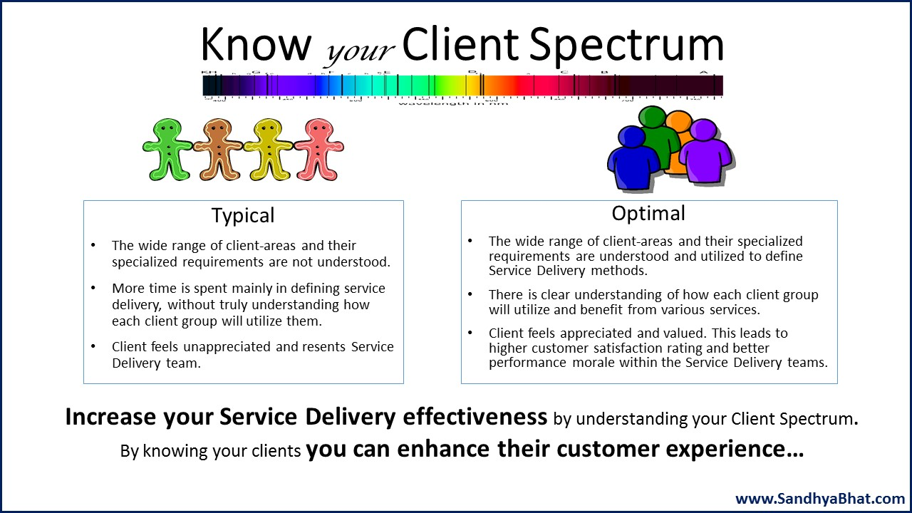 Know your Client Spectrum