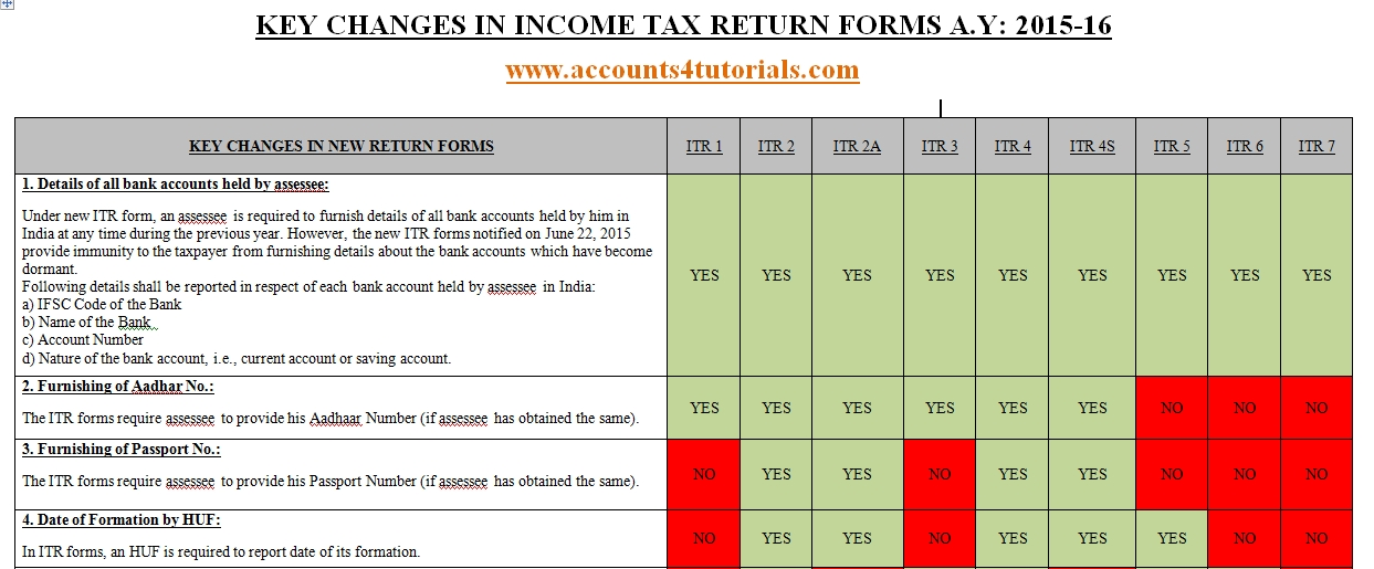 income tax act pdf 2015 16