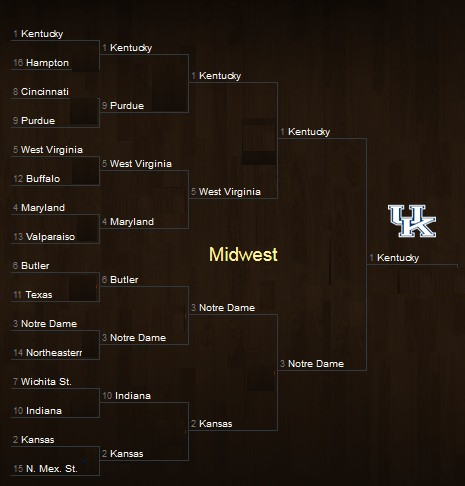 March Madness Midwest Region Bracket