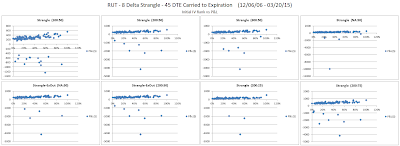 Short Options Strangle IV Rank versus P&L for RUT 45 DTE 8 Delta Risk:Reward Exits