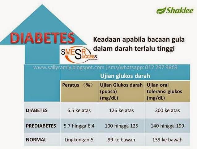 bacaan gula dalam darah - diabetes