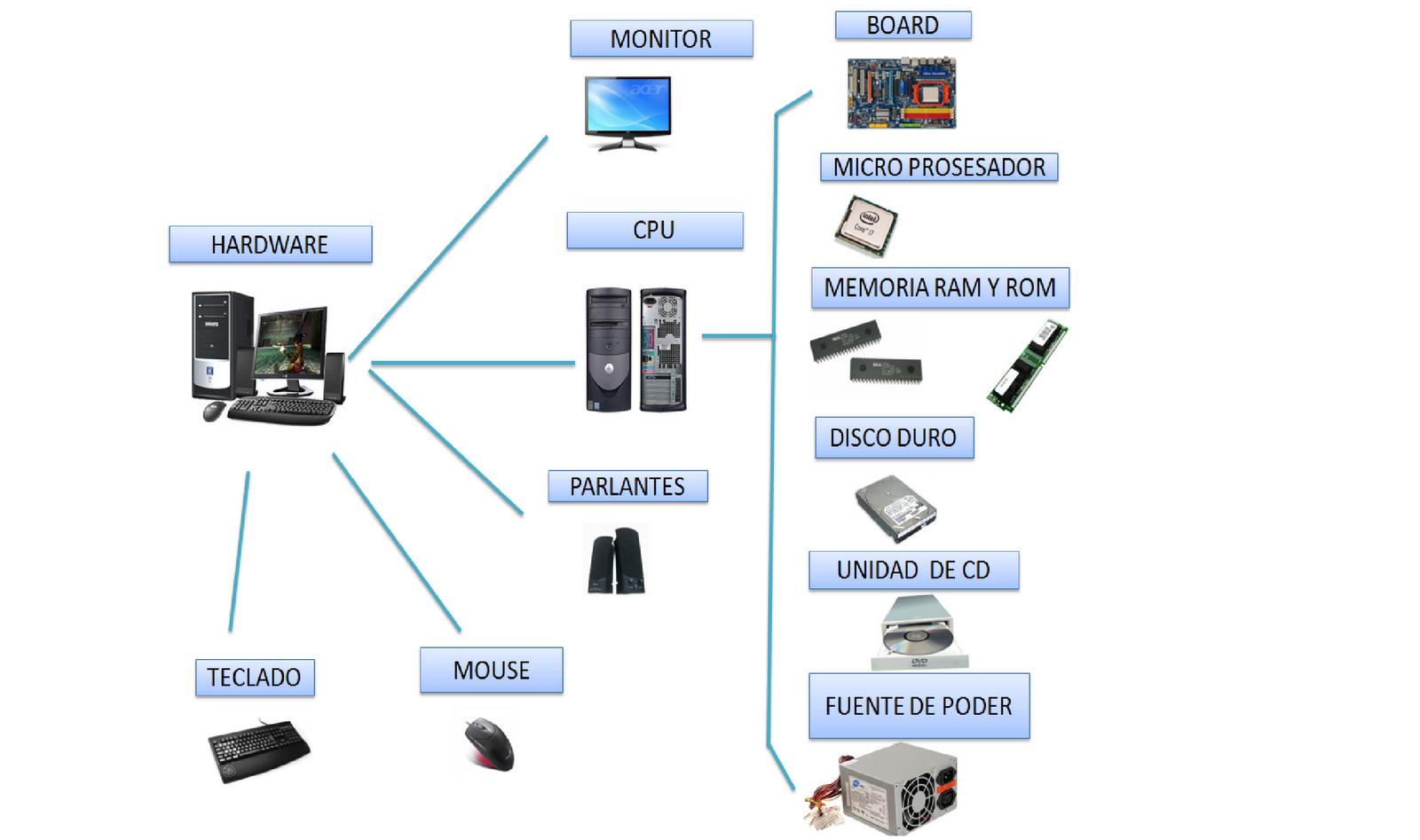 Partes de hardware agosto 2012 for Elementos de hardware