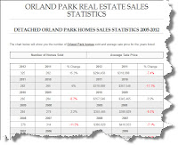 Orland Park Sales Statistics 2012