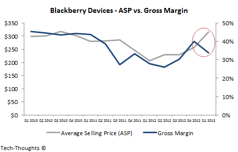 Blackberry - ASP vs. Gross Margin