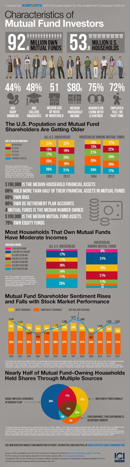the science of targeting and marketing Mutual Funds