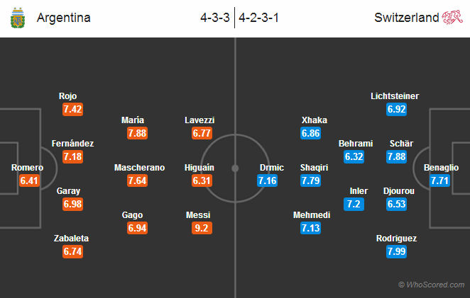 Possible Lineups: Argentina vs Switzerland