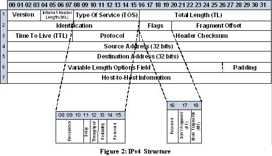 IPv4 structure