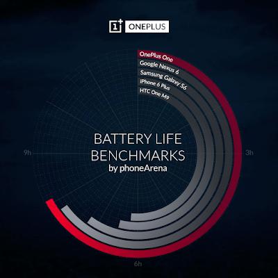 Battery Life Benchmarks