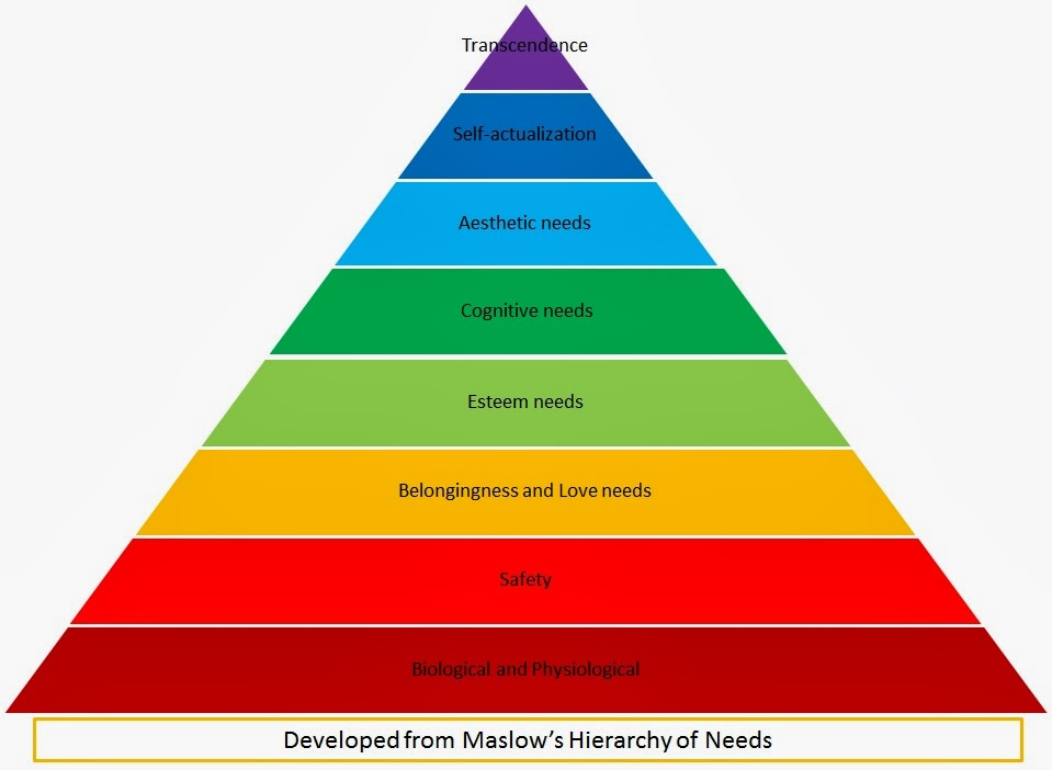 Maslow hierarchy of needs essay