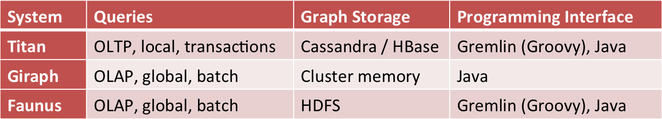 Xinhs tech blog scalable graph processing comparing giraph titan in particular this means that one can quickly get started programming titan through gremlin a popular graph dsl built on groovy malvernweather Images