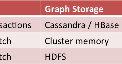 Xinhs tech blog scalable graph processing comparing giraph titan xinhs tech blog scalable graph processing comparing giraph titan faunus malvernweather Choice Image