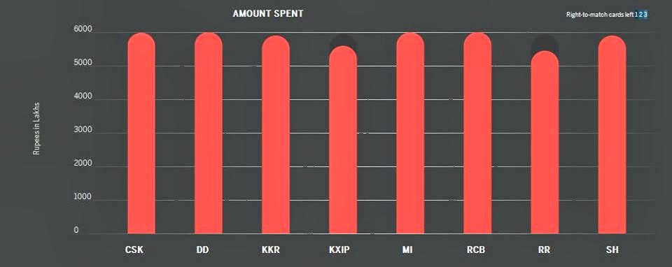 AMOUNT-SPENT-by-IPL7-Teams