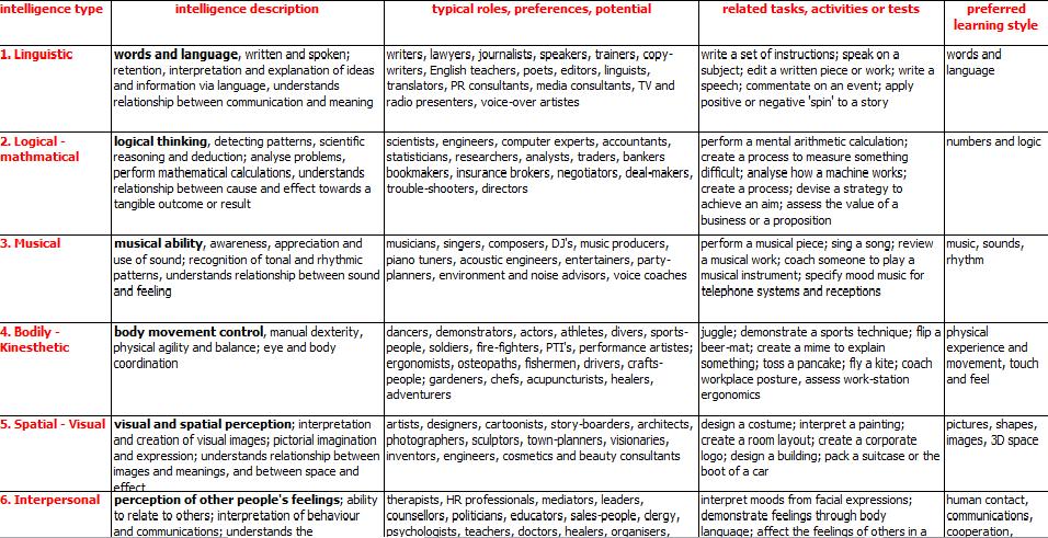 My Learning Styles: Multiple Intelligences Test