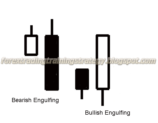 Engulfing candle trading strategy