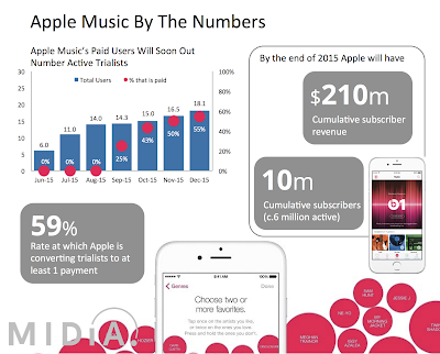"""apple music  by numbers"""