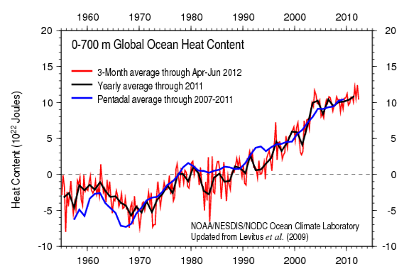 Against Global Warming