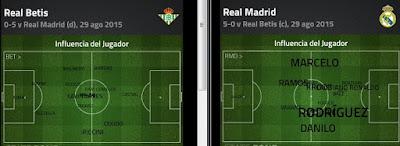 Influencia en el juego Real Madrid vs Betis