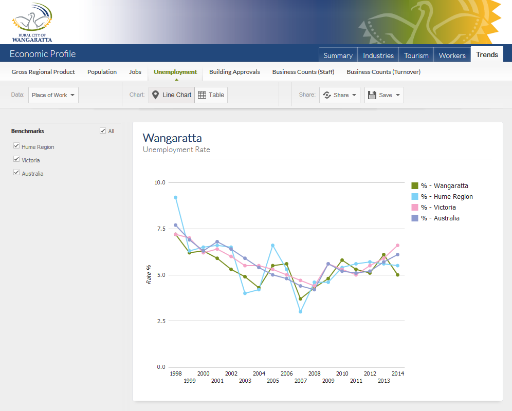 http://www.economicprofile.com.au/wangaratta/trends/unemployment