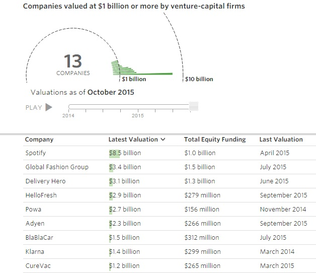 """ european start ups with highest valuations"""