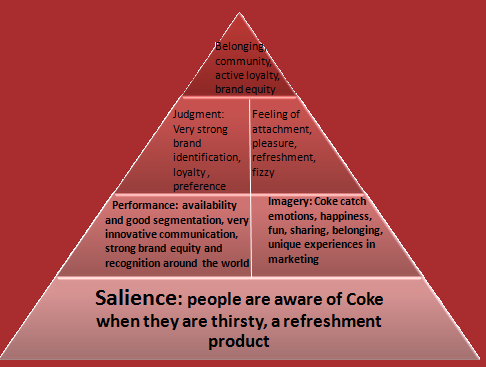 cbbe pyramid The breadth of brand awareness is weak as consumers generally do not consider cbtl when choosing beverages the depth of brand awareness is moderate as the brand is.